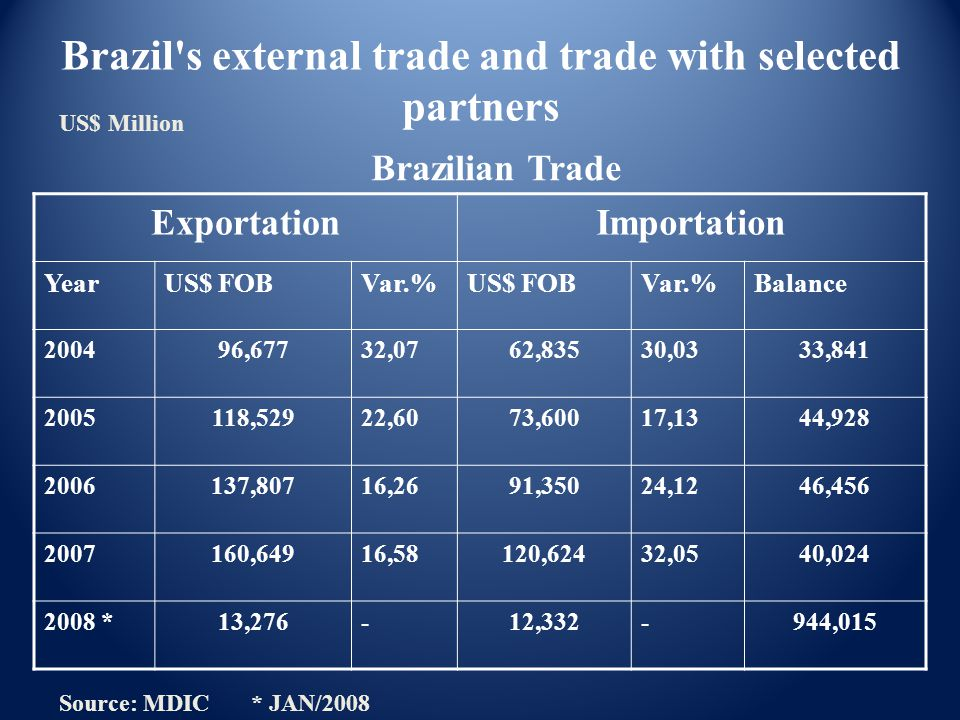 ExportationImportation YearUS$ FOBVar.%US$ FOBVar.%Balance 200496,67732,0762,83530,0333,841 2005118,52922,6073,60017,1344,928 2006137,80716,2691,35024,1246,456 2007160,64916,58120,62432,0540,024 2008 *13,276-12,332-944,015 Source: MDIC * JAN/2008 US$ Million Brazil s external trade and trade with selected partners Brazilian Trade