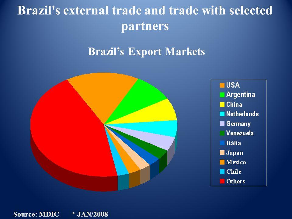 Brazil's Export Markets Source: MDIC * JAN/2008