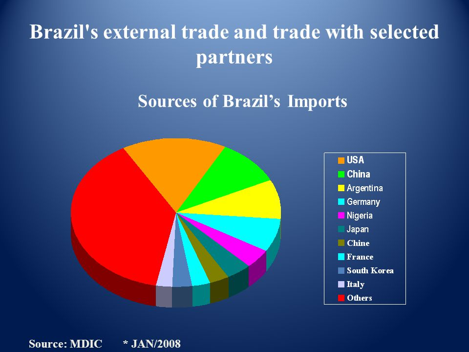 Brazil's external trade and trade with selected partners Sources of Brazil's Imports Source: MDIC * JAN/2008