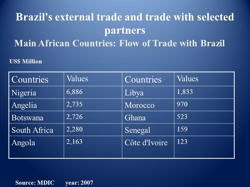 Countries Values Countries Values Nigeria 6,886 Libya 1,833 Angelia 2,735 Morocco 970 Botswana 2,726 Ghana 523 South Africa 2,280 Senegal 159 Angola 2