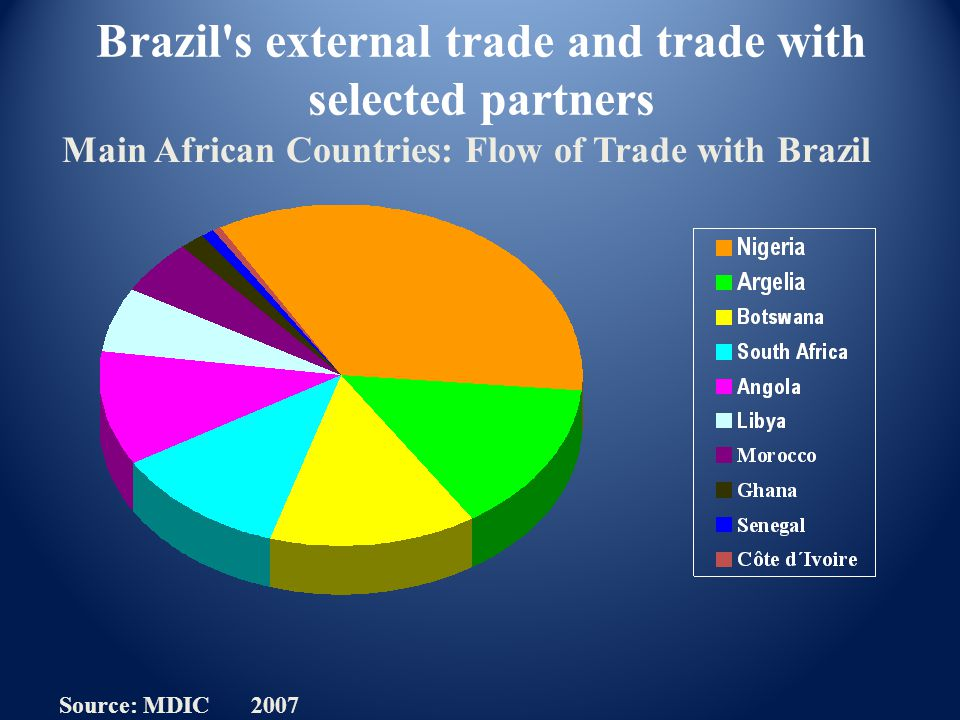Source: MDIC 2007 Brazil's external trade and trade with selected partners Main African Countries: Flow of Trade with Brazil