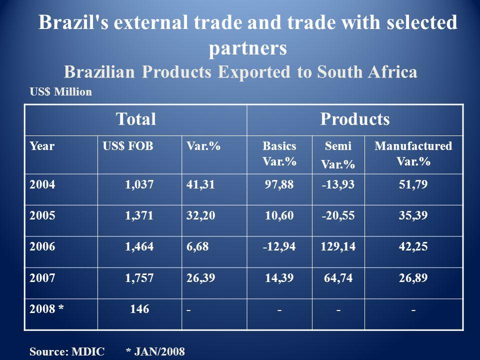 TotalProducts YearUS$ FOBVar.%Basics Var.% Semi Var.% Manufactured Var.% 20041,03741,3197,88-13,9351,79 20051,37132,2010,60-20,5535,39 20061,4646,68-1
