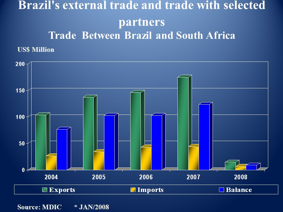 Source: MDIC * JAN/2008 Trade Between Brazil and South Africa US$ Million Brazil s external trade and trade with selected partners