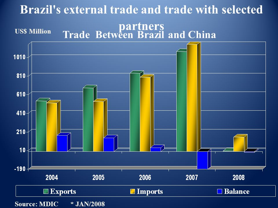 Trade Between Brazil and China Source: MDIC * JAN/2008 US$ Million Brazil's external trade and trade with selected partners