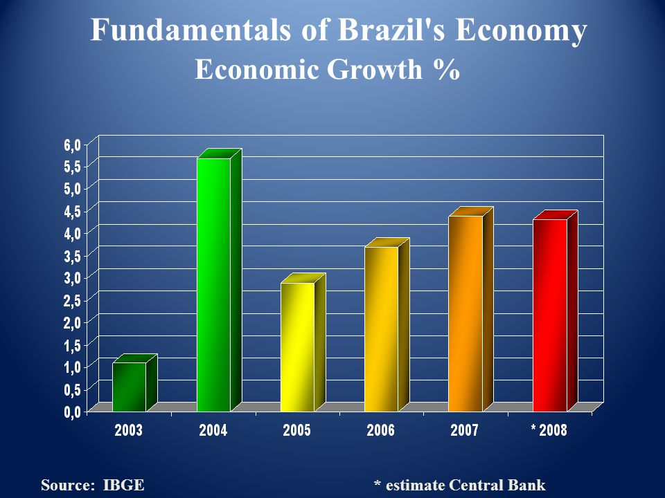 General Aspects of Brazil s Foreign Policy Brazil's prevailing foreign policy doctrine recognizes the country s: Economic; Technological; Political; Commercial; and Military vulnerabilities Source: Ministry of External Relations of Brazil