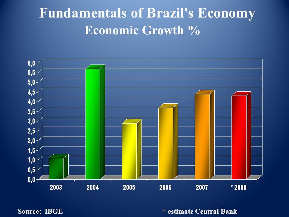 Economic Growth % Source: IBGE * estimate Central Bank Fundamentals of Brazil s Economy