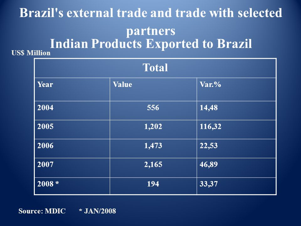 Indian Products Exported to Brazil Total YearValueVar.% 200455614,48 20051,202116,32 20061,47322,53 20072,16546,89 2008 *19433,37 Source: MDIC * JAN/2008 Brazil s external trade and trade with selected partners US$ Million