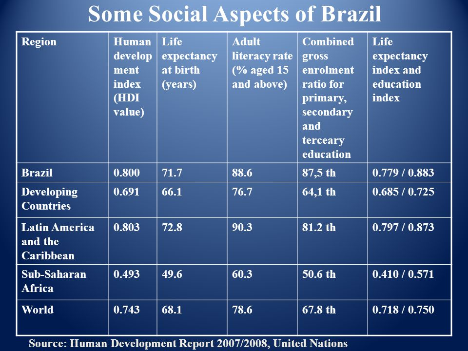 RegionHuman develop ment index (HDI value) Life expectancy at birth (years) Adult literacy rate (% aged 15 and above) Combined gross enrolment ratio for primary, secondary and terceary education Life expectancy index and education index Brazil0.80071.788.687,5 th0.779 / 0.883 Developing Countries 0.69166.176.764,1 th0.685 / 0.725 Latin America and the Caribbean 0.80372.890.381.2 th0.797 / 0.873 Sub-Saharan Africa 0.49349.660.350.6 th0.410 / 0.571 World0.74368.178.667.8 th 0.718 / 0.750 Source: Human Development Report 2007/2008, United Nations Some Social Aspects of Brazil
