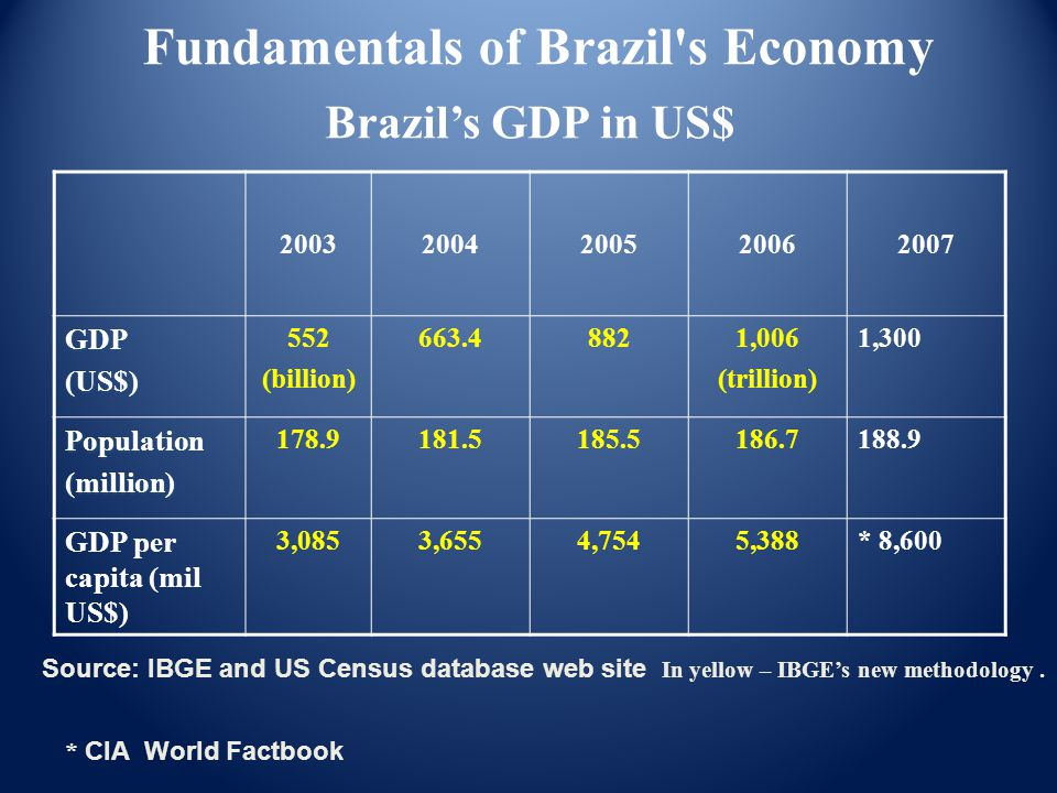 Brazil's GDP in US$ 20032004200520062007 GDP(US$) 552 (billion) 663.48821,006 (trillion) 1,300 Population(million) 178.9181.5185.5186.7188.9 GDP per capita (mil US$) 3,0853,6554,7545,388* 8,600 Source: IBGE and US Census database web site In yellow – IBGE's new methodology.