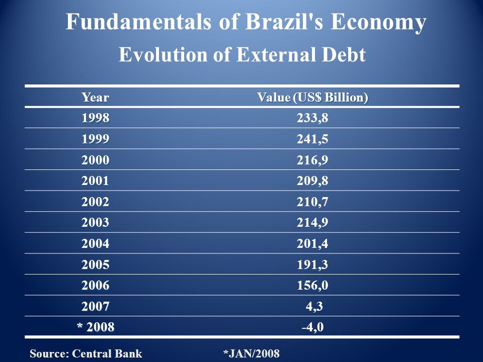 Brazil: Inflation rate % Source: Central Bank * Estimate Fundamentals of Brazil s Economy