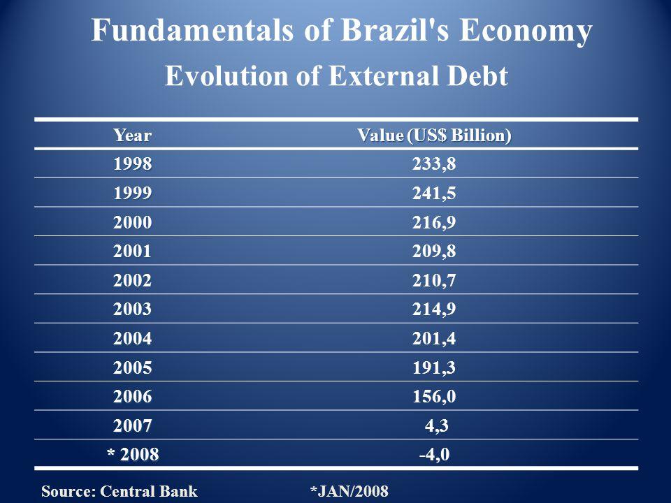 Evolution of External Debt Year Value (US$ Billion) 1998233,8 1999241,5 2000216,9 2001209,8 2002210,7 2003214,9 2004201,4 2005191,3 2006156,0 2007 4,3 * 2008 -4,0 Fundamentals of Brazil s Economy Source: Central Bank*JAN/2008