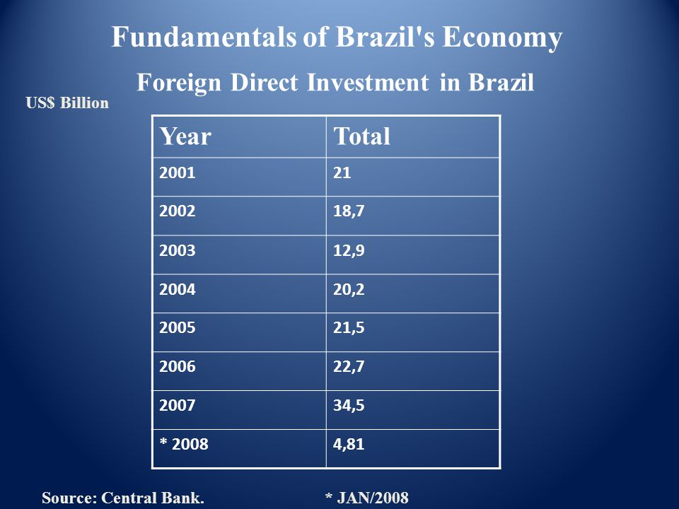 Foreign Direct Investment in Brazil Source: Central Bank.