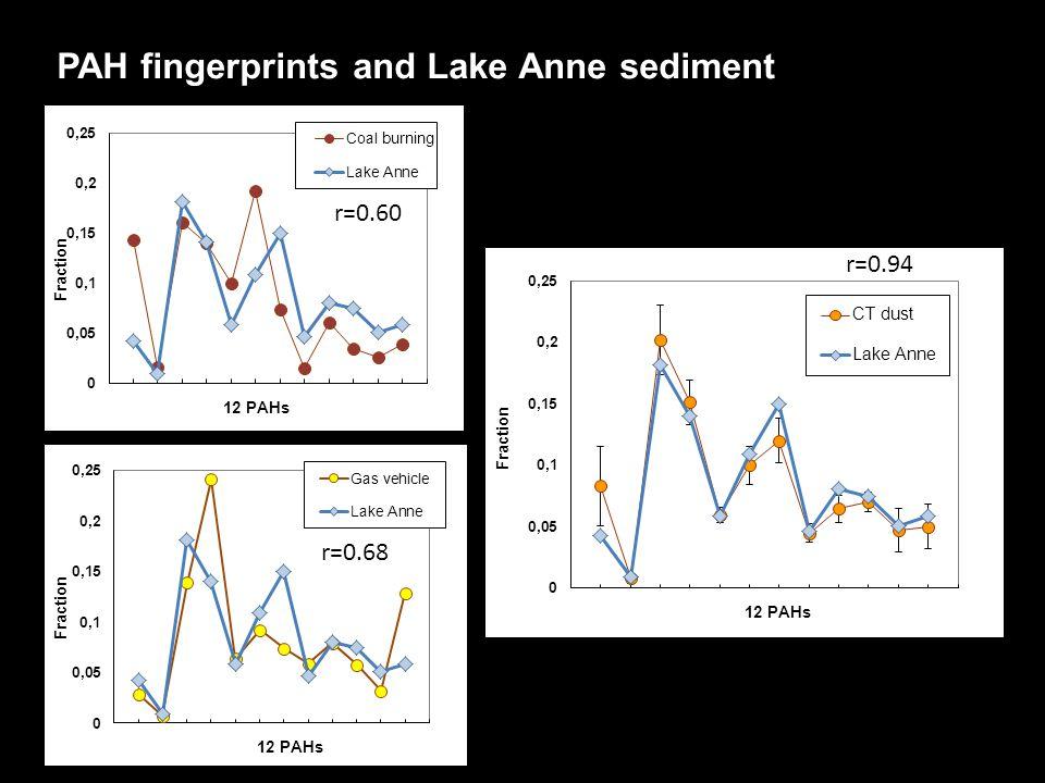 PAH fingerprints and Lake Anne sediment r=0.60 r=0.68 r=0.94 burning