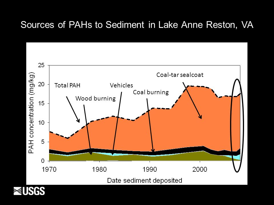 Total PAH Wood burning Vehicles Coal burning Coal-tar sealcoat Sources of PAHs to Sediment in Lake Anne Reston, VA