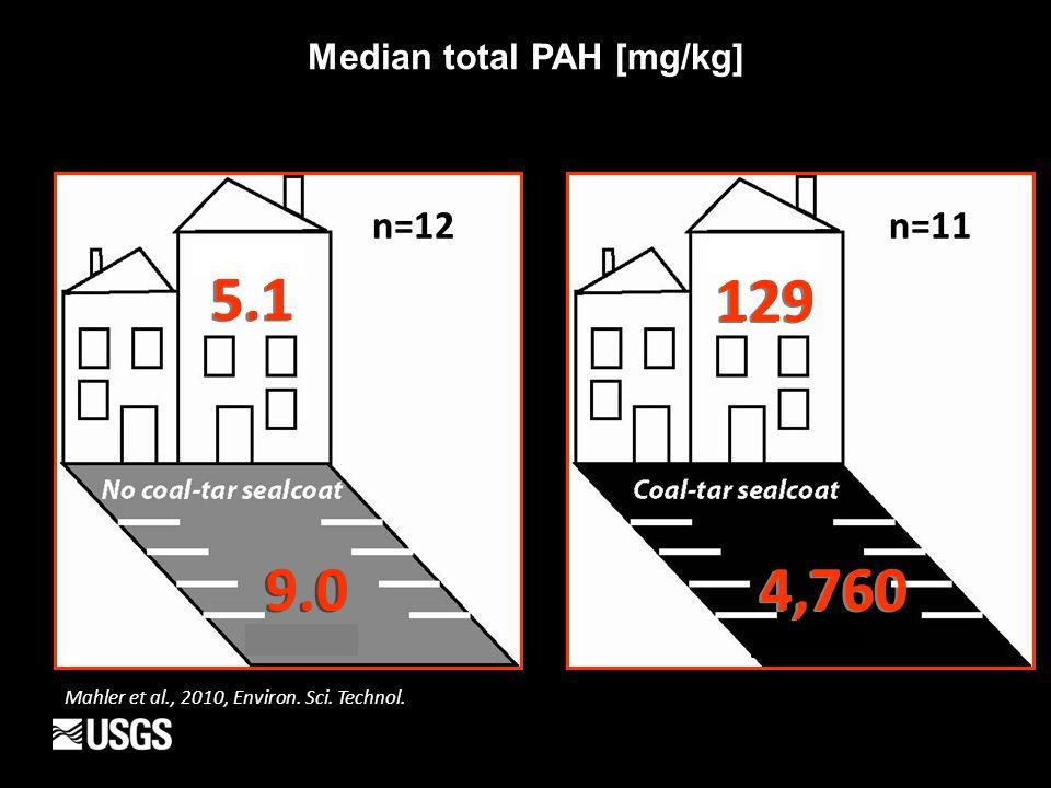 5.1 9.0 129 4,760 Median total PAH [mg/kg] n=12n=11 Mahler et al., 2010, Environ. Sci. Technol.
