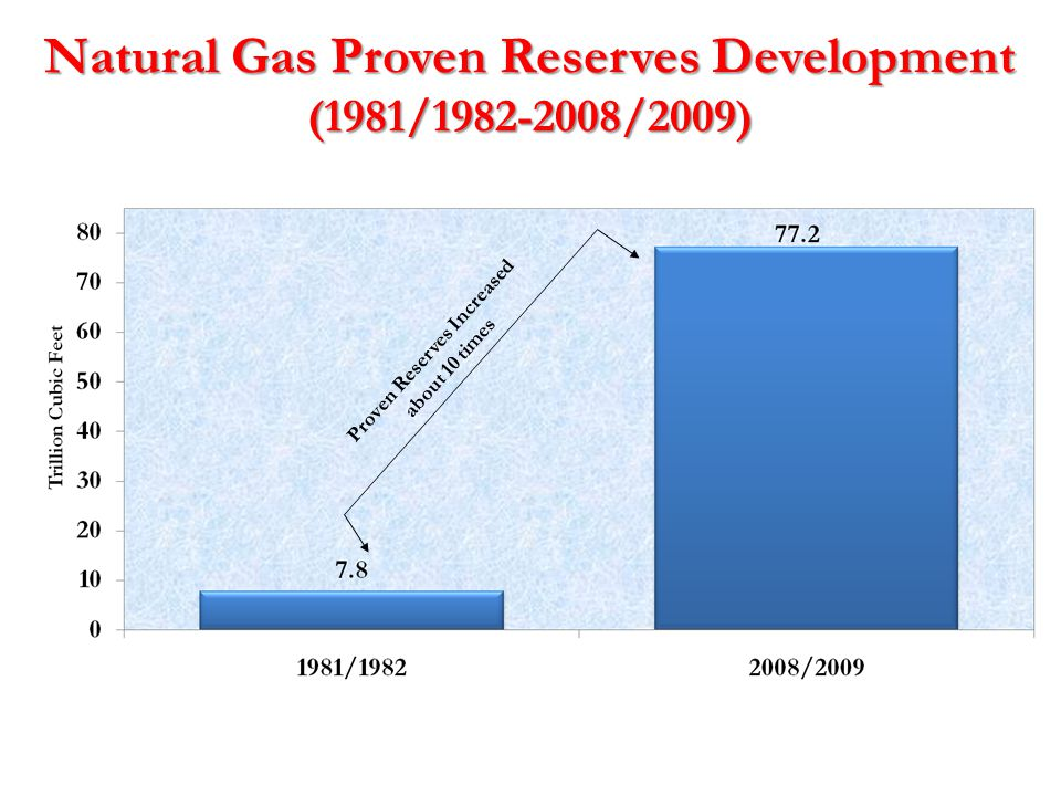 Natural Gas Proven Reserves Development (1981/1982-2008/2009) Proven Reserves Increased about 10 times