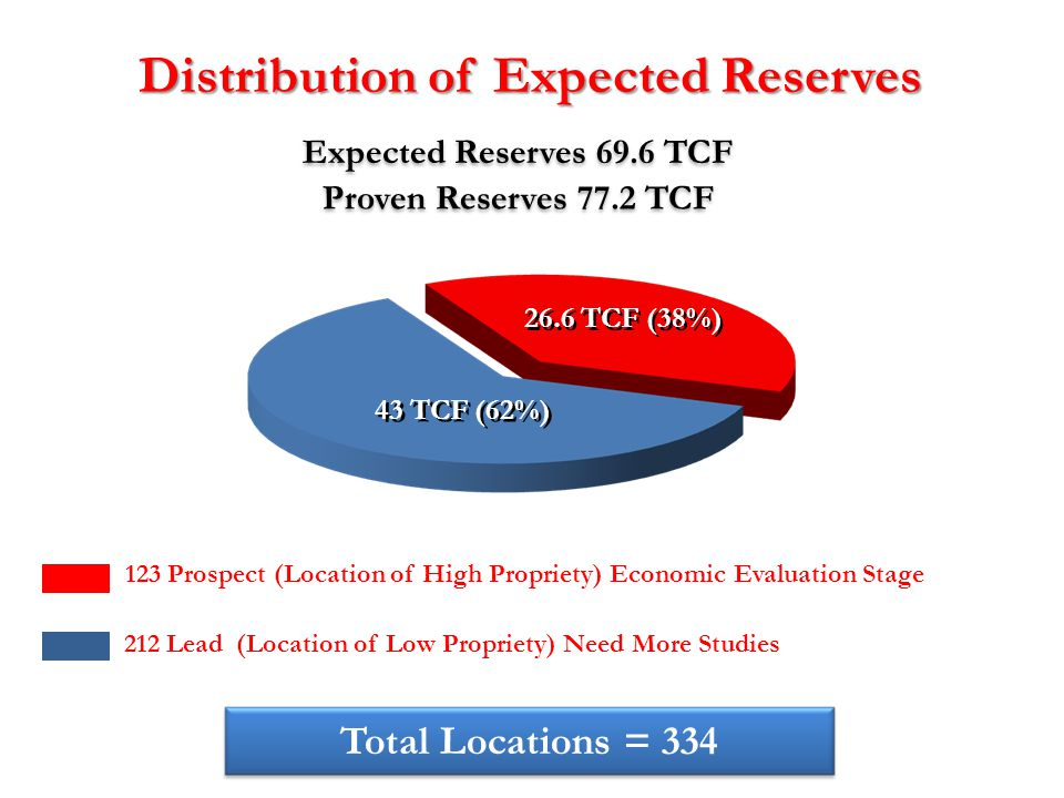 Proven Reserves 77.2 TCF 123 Prospect (Location of High Propriety) Economic Evaluation Stage Total Locations = 334 26.6 TCF (38%) 43 TCF (62%) Expecte