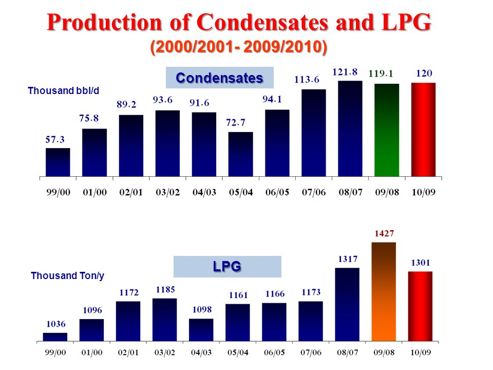 Production of Condensates and LPG (2000/2001- 2009/2010) Condensates LPG Thousand bbl/d Thousand Ton/y