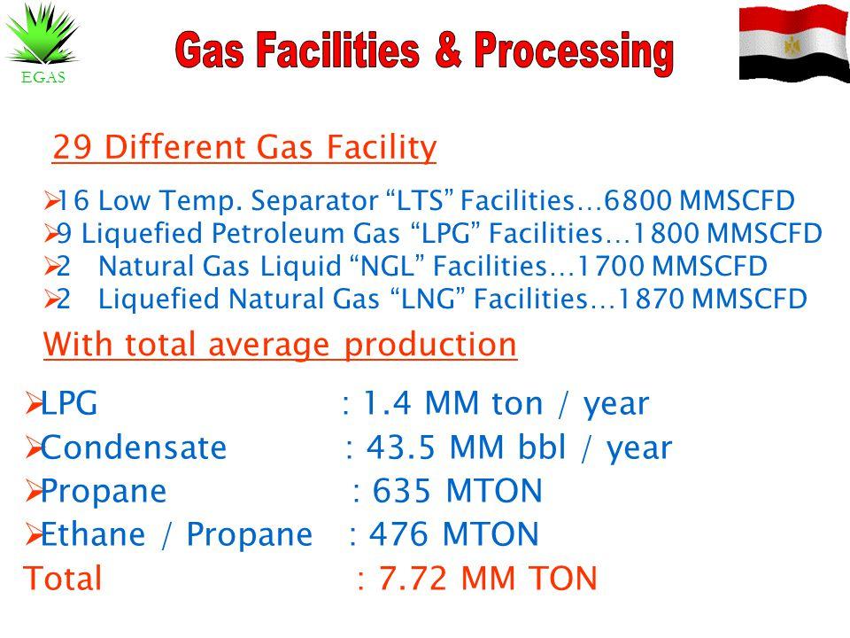 "EGAS 29 Different Gas Facility  16 Low Temp. Separator ""LTS"" Facilities…6800 MMSCFD  9 Liquefied Petroleum Gas ""LPG"" Facilities…1800 MMSCFD  2 Natu"