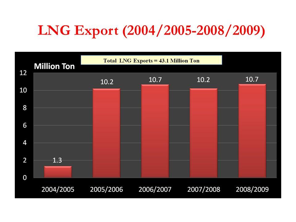 LNG Export (2004/2005-2008/2009)