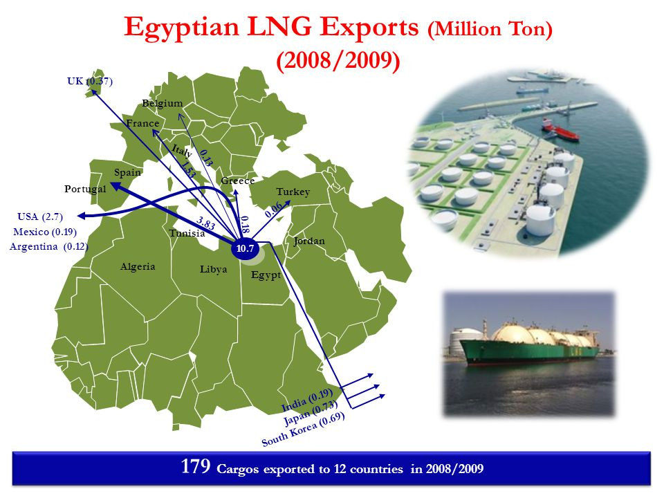 Egypt Libya Algeria Italy Turkey Belgium France Greece Spain Portugal Jordan Tunisia India (0.19) Japan (0.73) South Korea (0.69) 0.18 3.83 10.7 UK (0