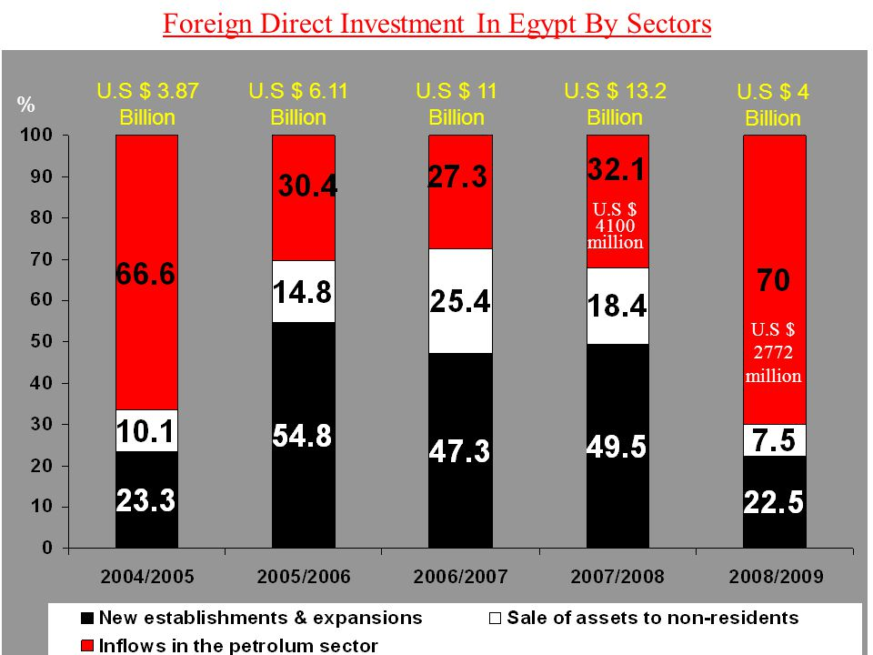 Foreign Direct Investment In Egypt By Sectors U.S $ 3.87 Billion U.S $ 6.11 Billion U.S $ 11 Billion U.S $ 13.2 Billion U.S $ 4 Billion U.S $ 2772 mil