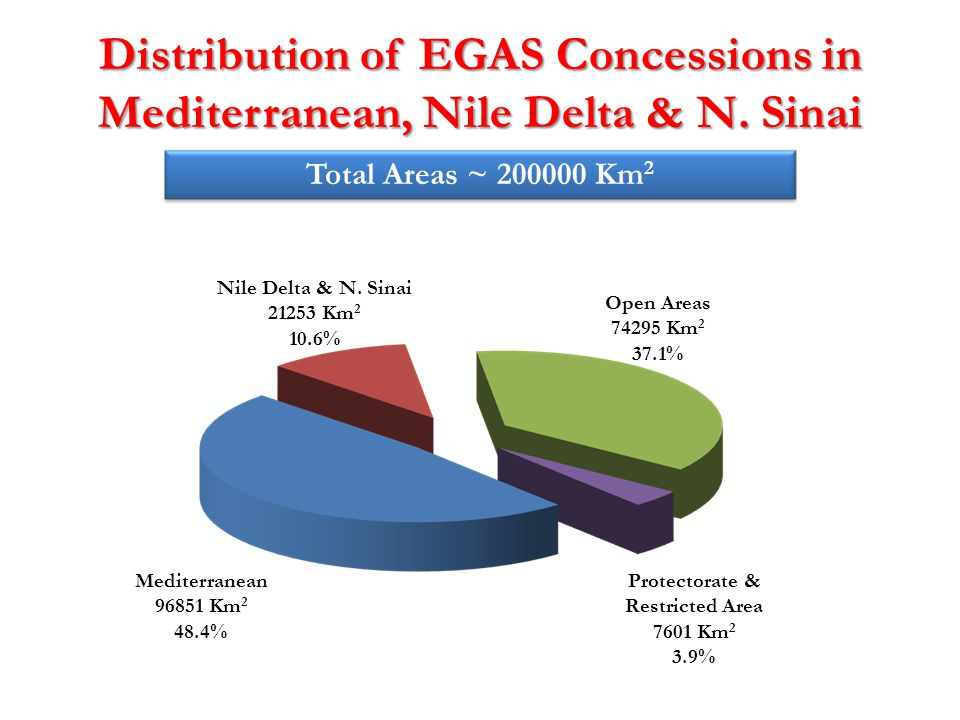Distribution of EGAS Concessions in Mediterranean, Nile Delta & N. Sinai Nile Delta & N. Sinai 21253 Km 2 10.6% Mediterranean 96851 Km 2 48.4% Open Ar