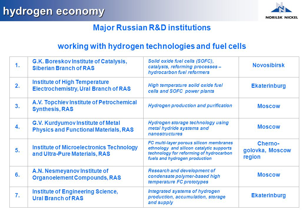 Major Russian R&D institutions working with hydrogen technologies and fuel cells 1. G.K. Boreskov Institute of Catalysis, Siberian Branch of RAS Solid