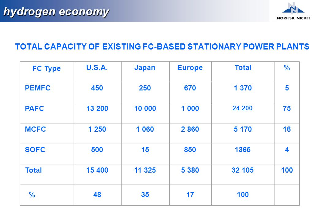 TOTAL CAPACITY OF EXISTING FC-BASED STATIONARY POWER PLANTS FC Type U.S.A.JapanEuropeTotal% PEMFC4502506701 3705 PAFC13 20010 0001 000 24 200 75 MCFC1