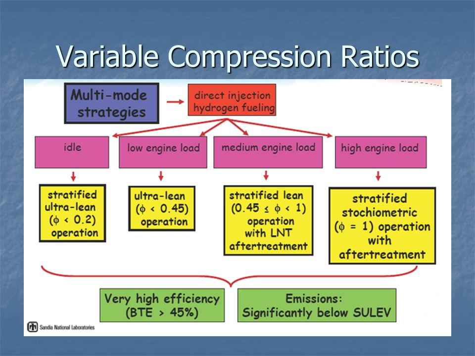 Variable Compression Ratios