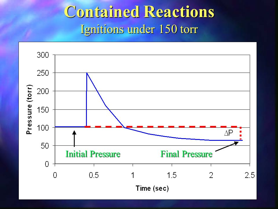 Contained Reactions Ignitions under 150 torr Initial Pressure Final Pressure