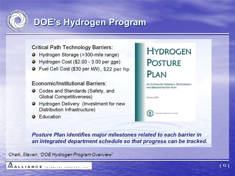 """[ 13 ] DOE's Hydrogen Program Chalk, Steven, """"DOE Hydrogen Program Overview"""", $22 per hp"""