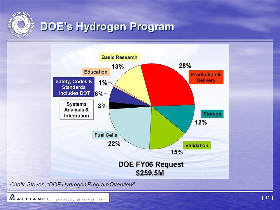 """[ 14 ] DOE's Hydrogen Program Chalk, Steven, """"DOE Hydrogen Program Overview"""""""