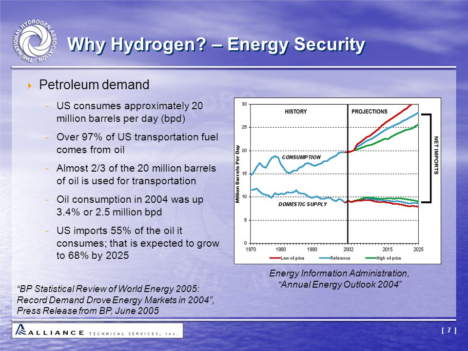 [ 7 ] Why Hydrogen? – Energy Security  Petroleum demand  US consumes approximately 20 million barrels per day (bpd)  Over 97% of US transportation