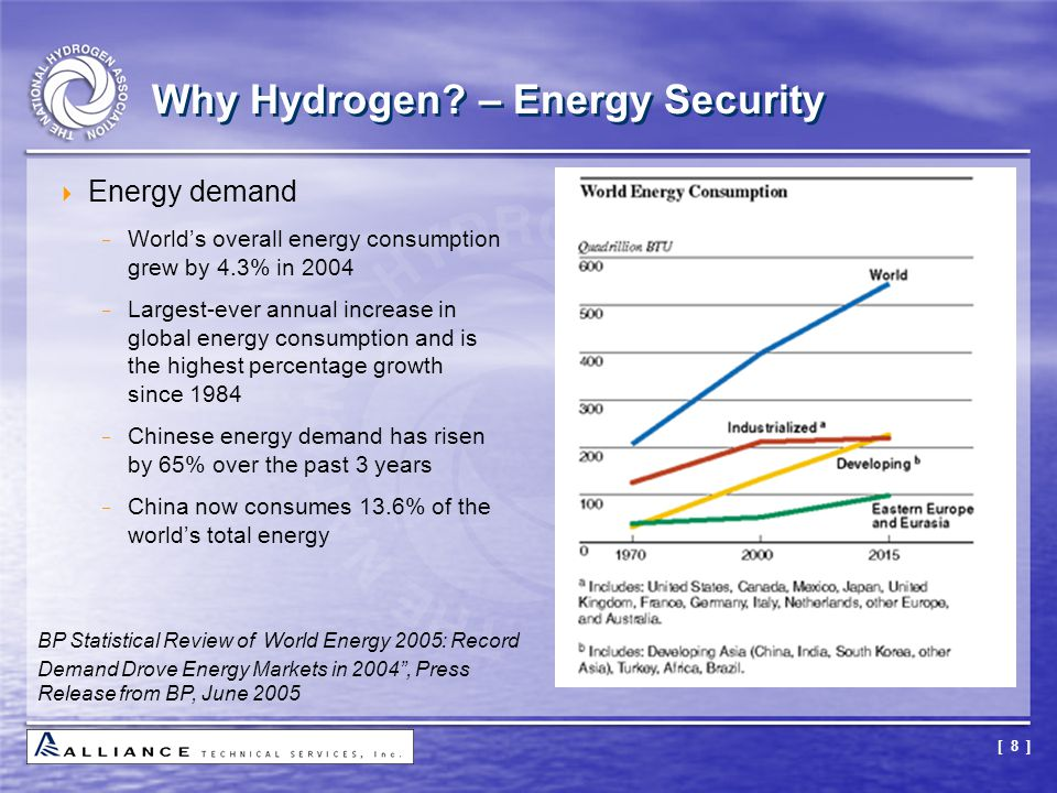 [ 8 ] Why Hydrogen? – Energy Security  Energy demand  World's overall energy consumption grew by 4.3% in 2004  Largest-ever annual increase in glob