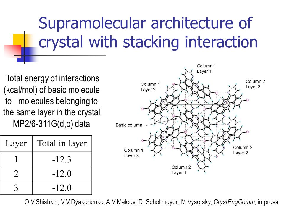 Supramolecular architecture of crystal with stacking interaction Total energy of interactions (kcal/mol) of basic molecule to molecules belonging to t