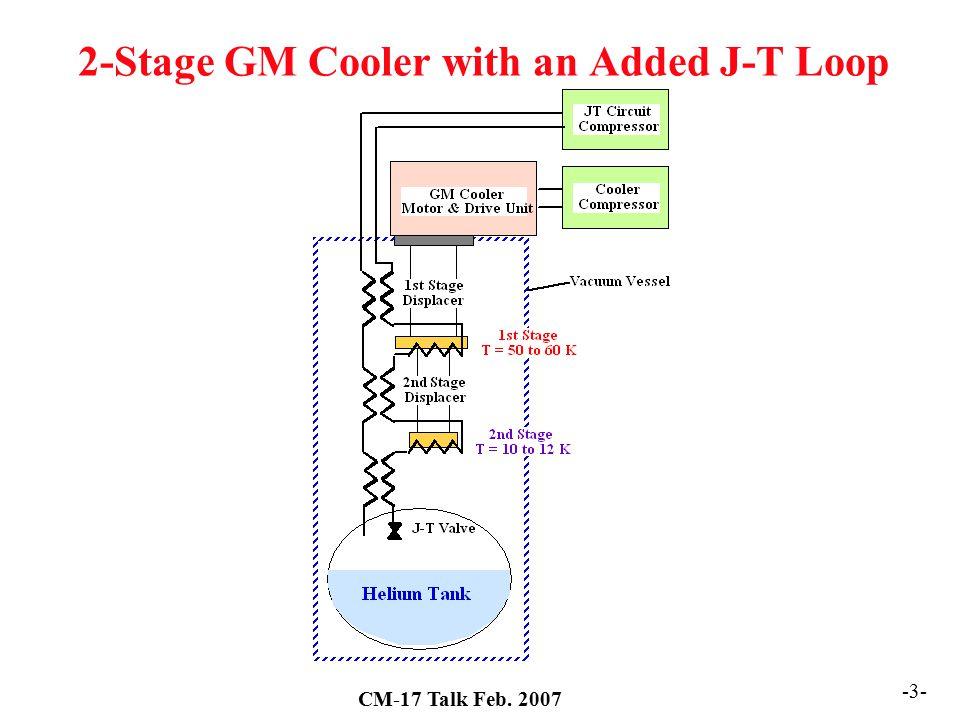 CM-17 Talk Feb. 2007 -24- Diagram of a Proposed Cooler Experiment