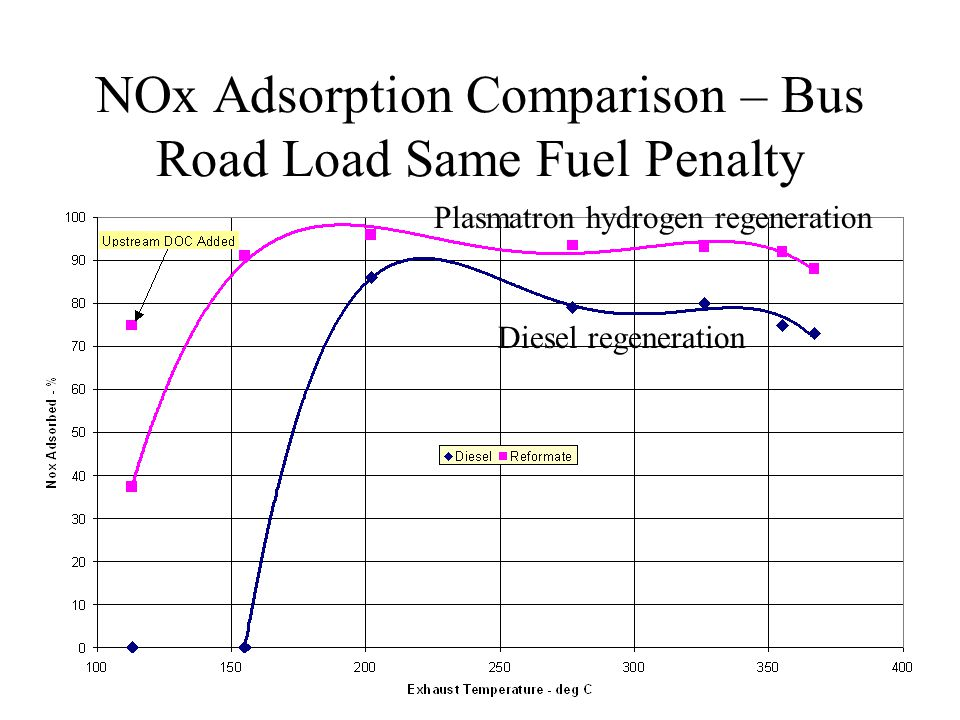 NOx Adsorption Comparison – Bus Road Load Same Fuel Penalty Diesel regeneration Plasmatron hydrogen regeneration