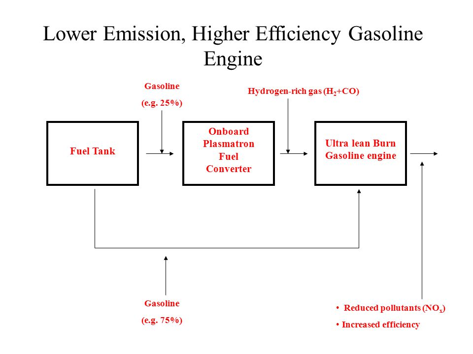 Lower Emission, Higher Efficiency Gasoline Engine Fuel Tank Onboard Plasmatron Fuel Converter Ultra lean Burn Gasoline engine Gasoline (e.g.