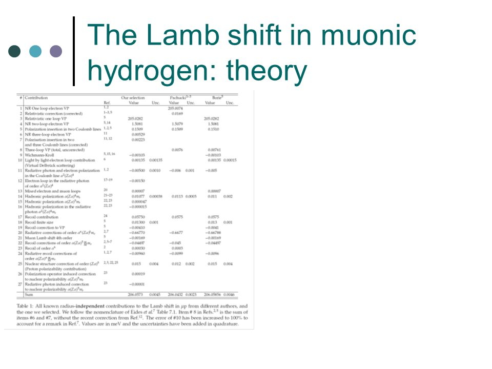 The Lamb shift in muonic hydrogen: theory