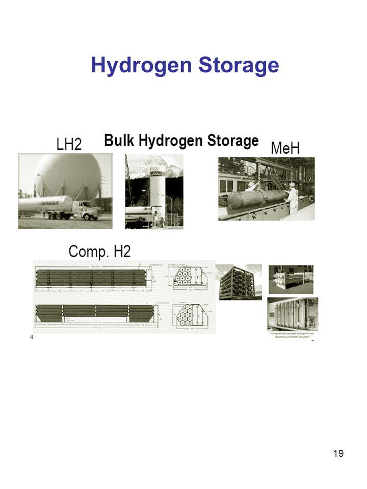 19 Hydrogen Storage