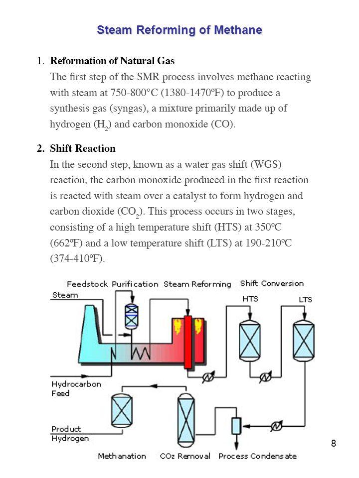 8 Steam Reforming of Methane