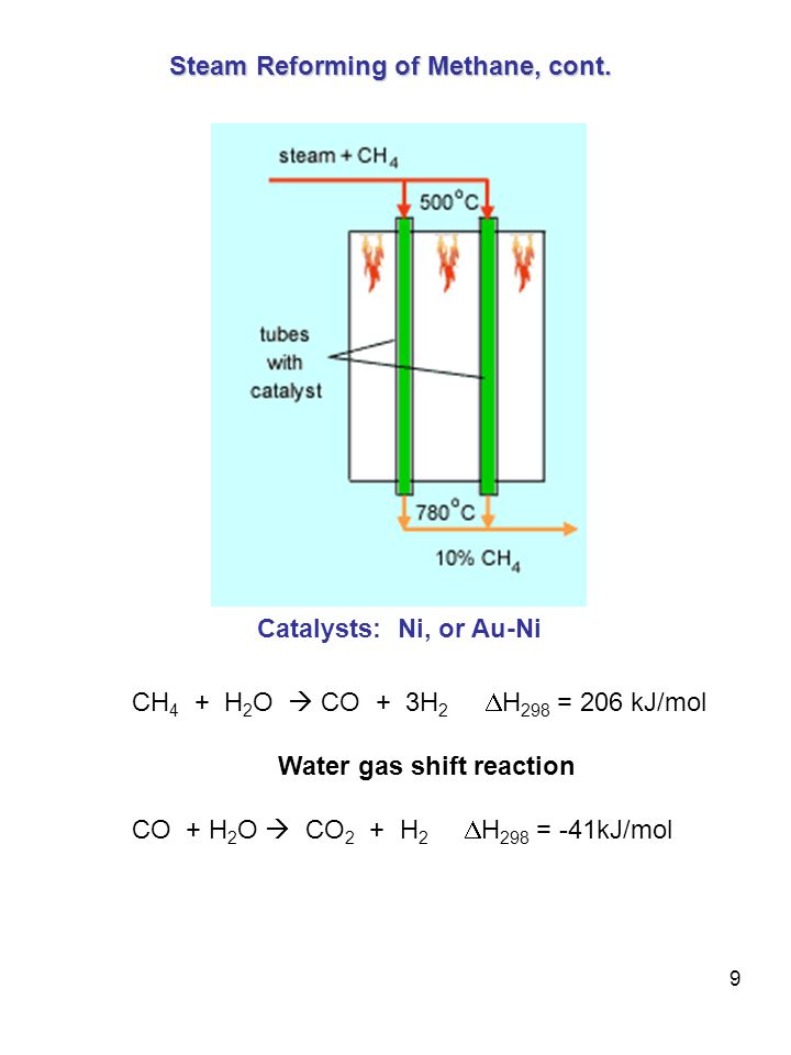 9 Steam Reforming of Methane, cont.