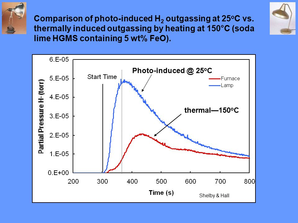 Comparison of photo-induced H 2 outgassing at 25 o C vs.