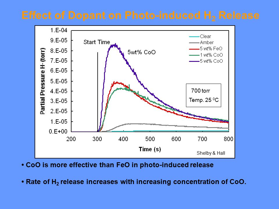 CoO is more effective than FeO in photo-induced release Rate of H 2 release increases with increasing concentration of CoO.