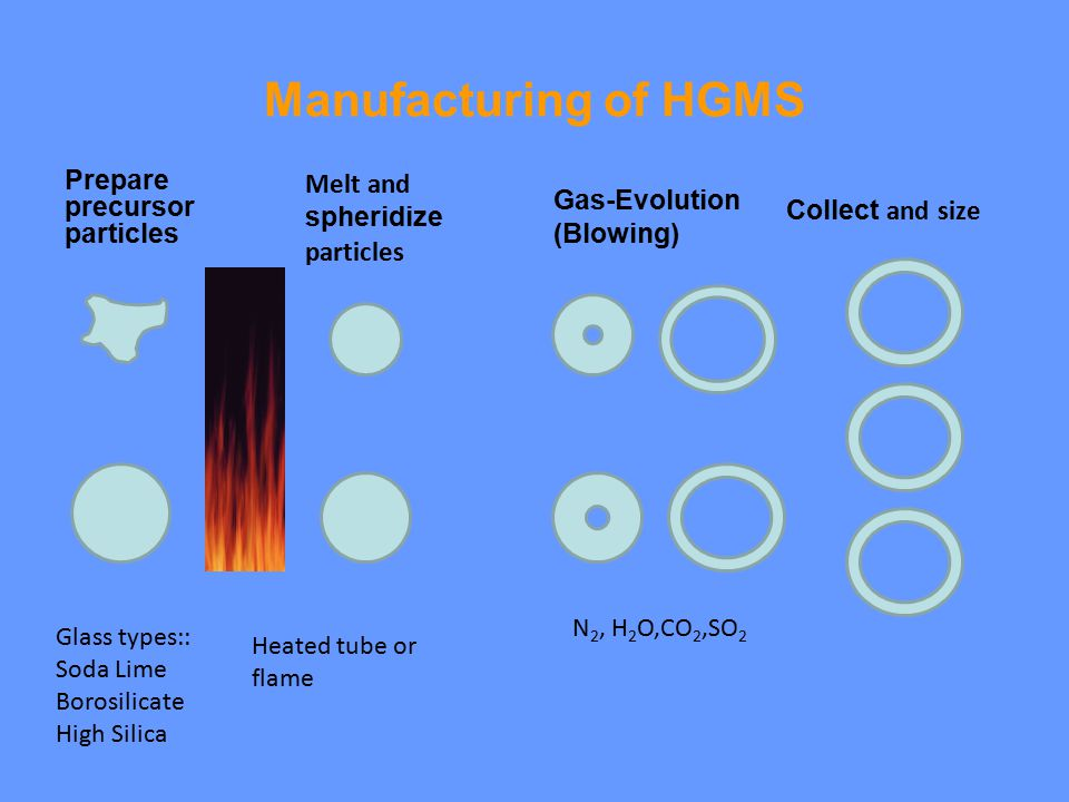 Manufacturing of HGMS Prepare precursor particles Gas-Evolution (Blowing) Melt and spheridize particles Collect and size Glass types:: Soda Lime Borosilicate High Silica Heated tube or flame N 2, H 2 O,CO 2,SO 2