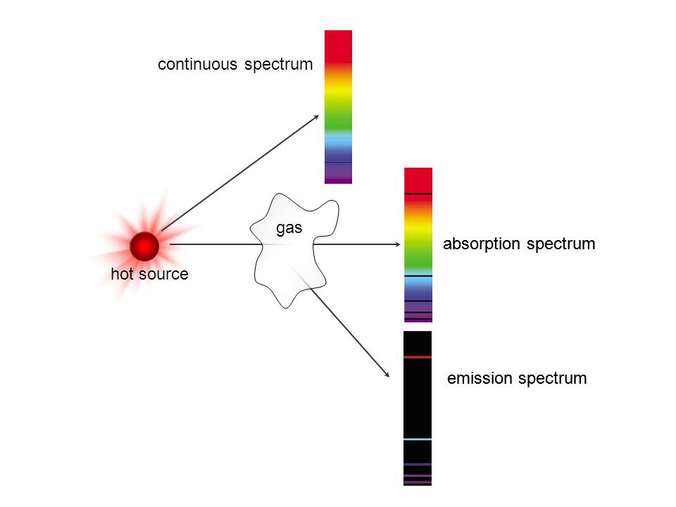 continuous spectrum absorption spectrum emission spectrum hot source gas absorption spectrum emission spectrum