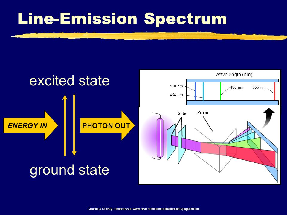 Line-Emission Spectrum ground state excited state ENERGY IN PHOTON OUT Courtesy Christy Johannesson nm486 nm 410 nm 434 nm Wavelength (nm) Prism Slits
