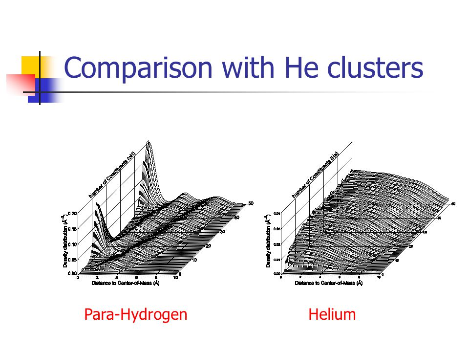 Comparison with He clusters Para-Hydrogen Helium