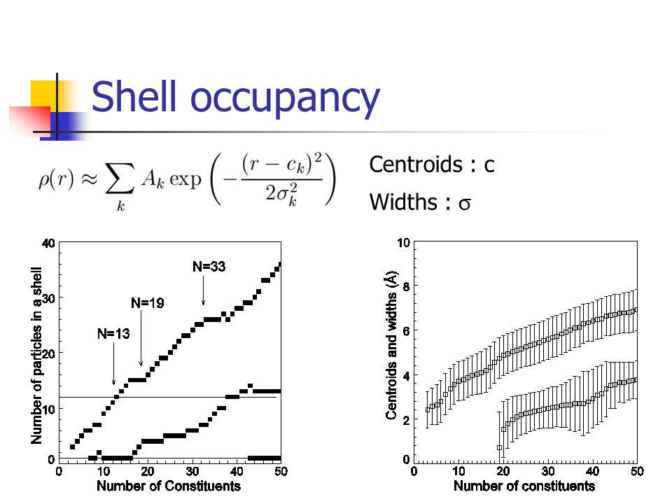Shell occupancy Centroids : c Widths : 